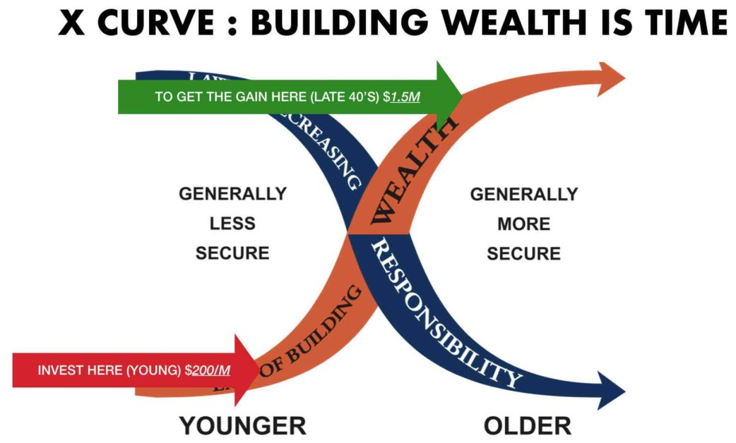 Wealth curve
