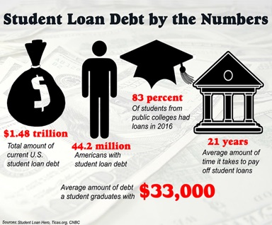 Student Loan By Numbers